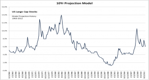10 Year Projection Models for Valuation