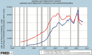 Higher Rates effect in Interest Income and Inflation Adjusted Personal Income per Capita