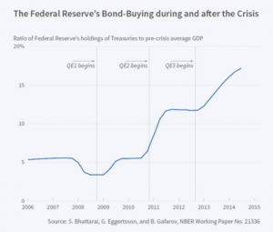 The Federal Reserve Balance Sheet in Bond-Buying