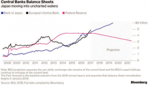 Global Expansion Supports Stocks as Central Banks Balance Sheets