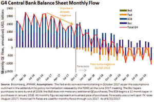 Central Bank Balance Sheet Monthly Flow
