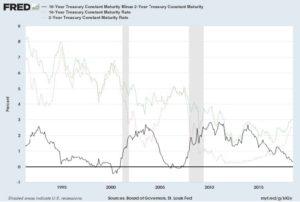 Rising Interest Rates Graph